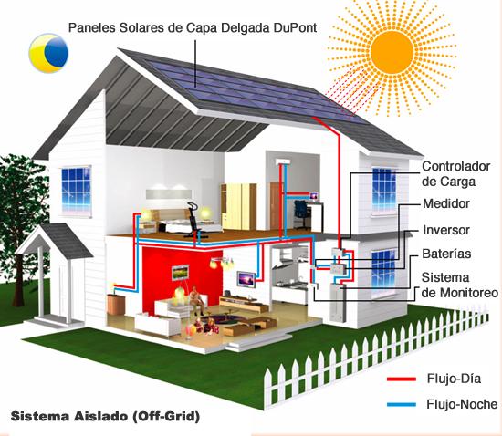 Solagro energ a solar for Luz solar para exterior